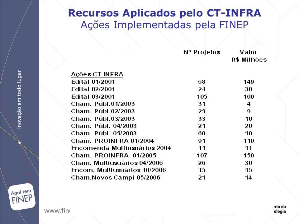 Recursos Aplicados pelo CT-INFRA Ações Implementadas pela FINEP