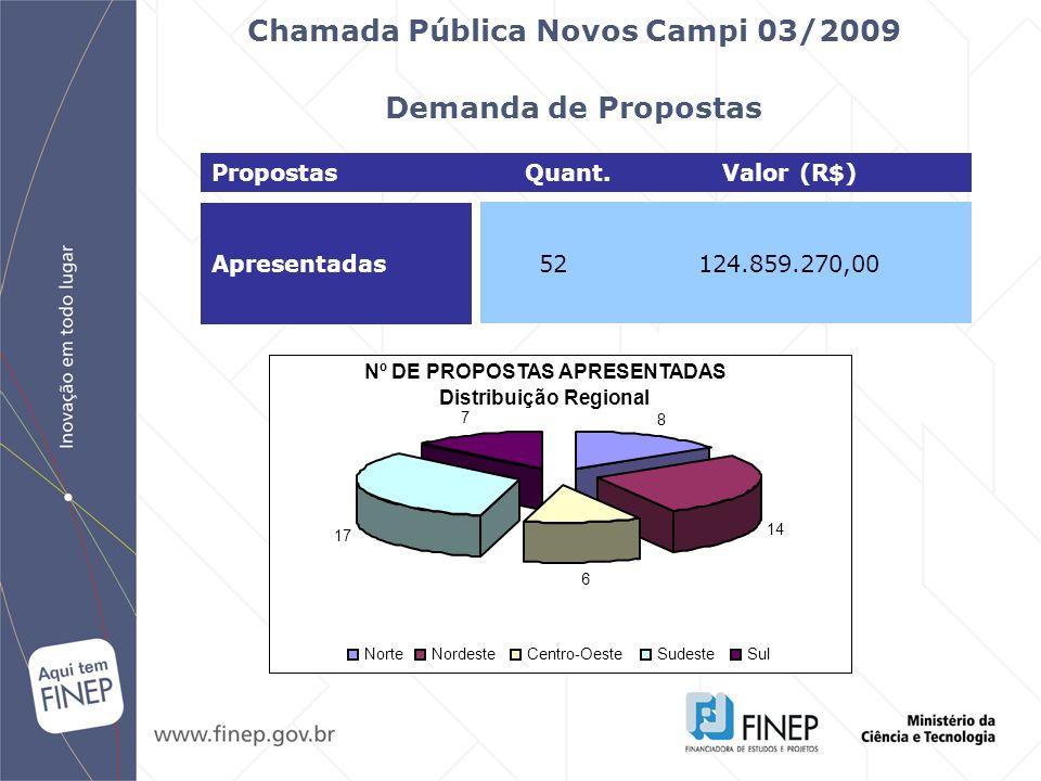 Chamada Pública Novos Campi 03/2009 Demanda de Propostas Apresentadas 52124.859.270,00 Propostas Quant. Valor (R$) 8 14 6 17 7 NorteNordesteCentro-Oes