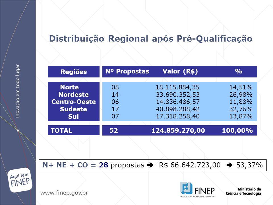 Norte Nordeste Centro-Oeste Sudeste Sul Distribuição Regional após Pré-Qualificação 08 18.115.884,35 14,51% 14 33.690.352,53 26,98% 06 14.836.486,57 1