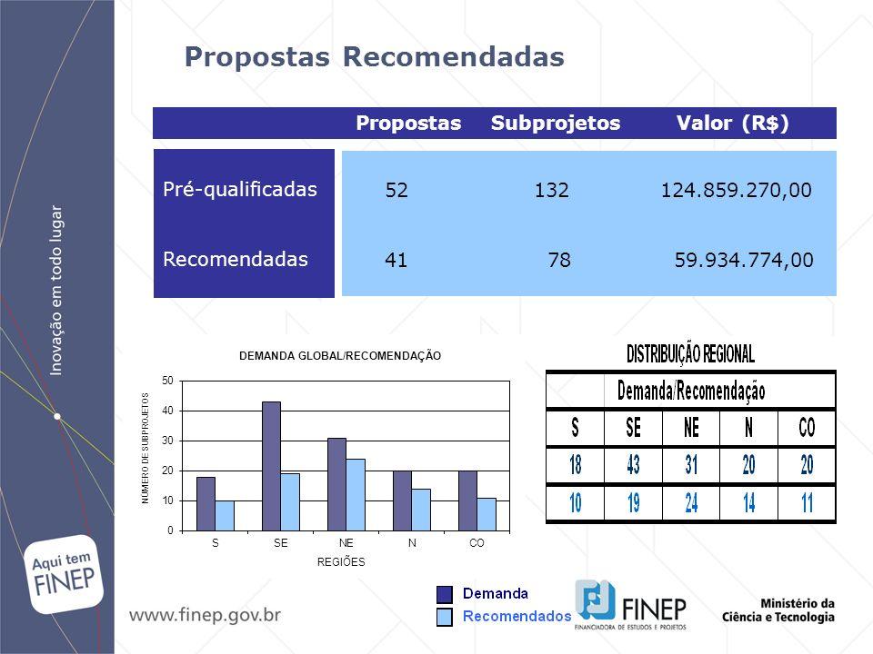 Propostas Recomendadas Pré-qualificadas Recomendadas 52 132 124.859.270,00 41 78 59.934.774,00 Propostas Subprojetos Valor (R$)