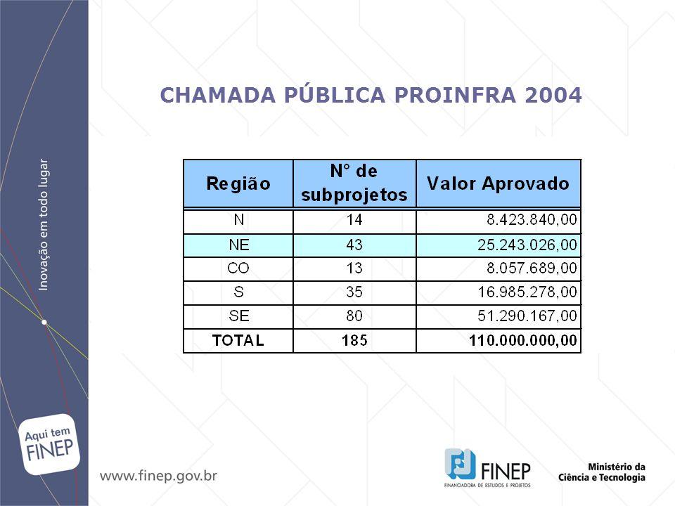 CHAMADA PÚBLICA PROINFRA 2004