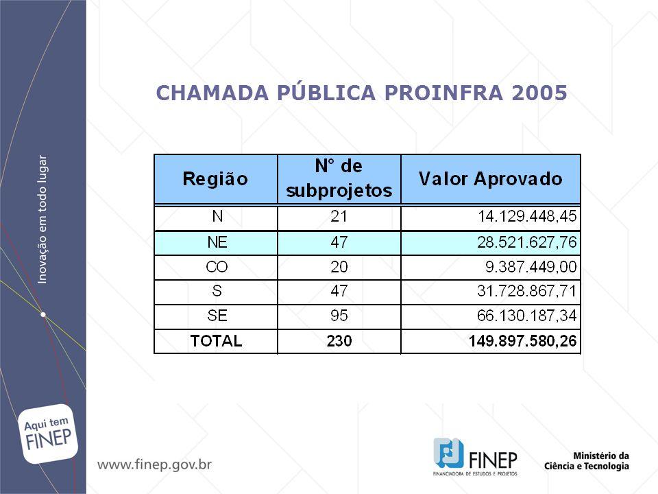 CHAMADA PÚBLICA PROINFRA 2005