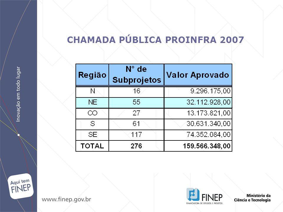 CHAMADA PÚBLICA PROINFRA 2007