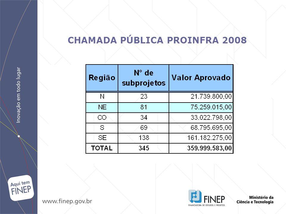 CHAMADA PÚBLICA PROINFRA 2008