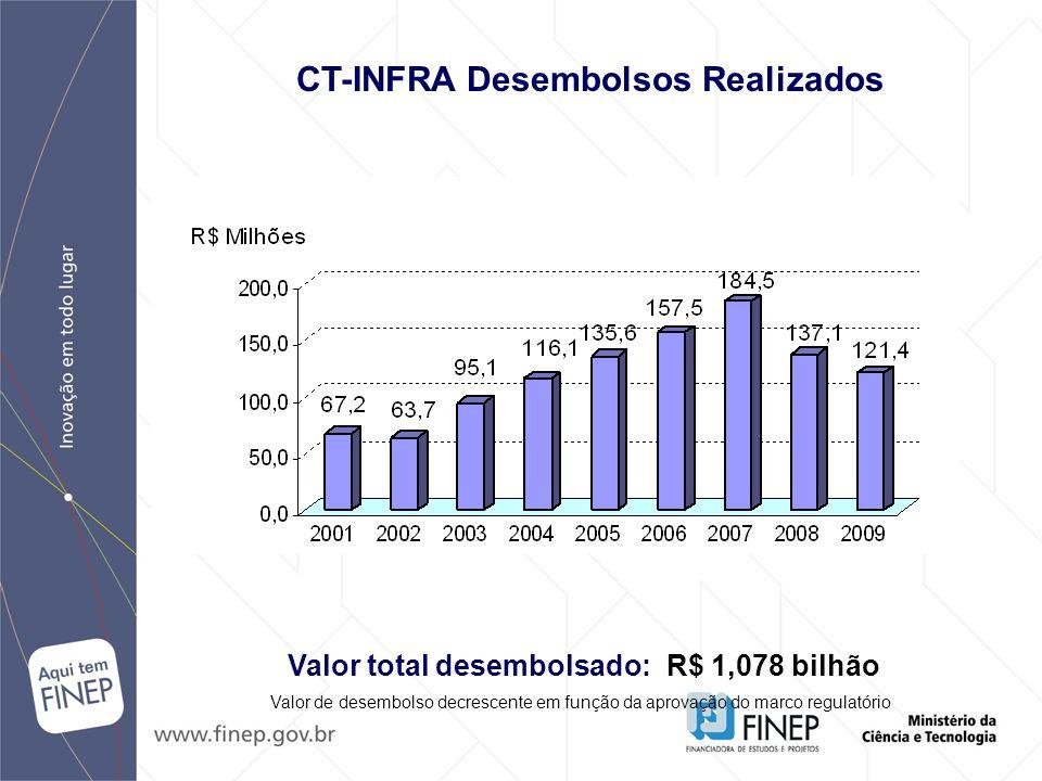 CT-INFRA Desembolsos Realizados Valor total desembolsado:R$ 1,078 bilhão Valor de desembolso decrescente em função da aprovação do marco regulatório