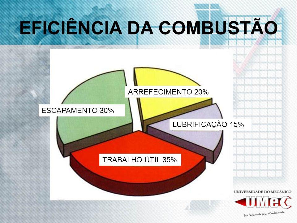 EFICIÊNCIA DA COMBUSTÃO ARREFECIMENTO 20% ESCAPAMENTO 30% TRABALHO ÚTIL 35% LUBRIFICAÇÃO 15%