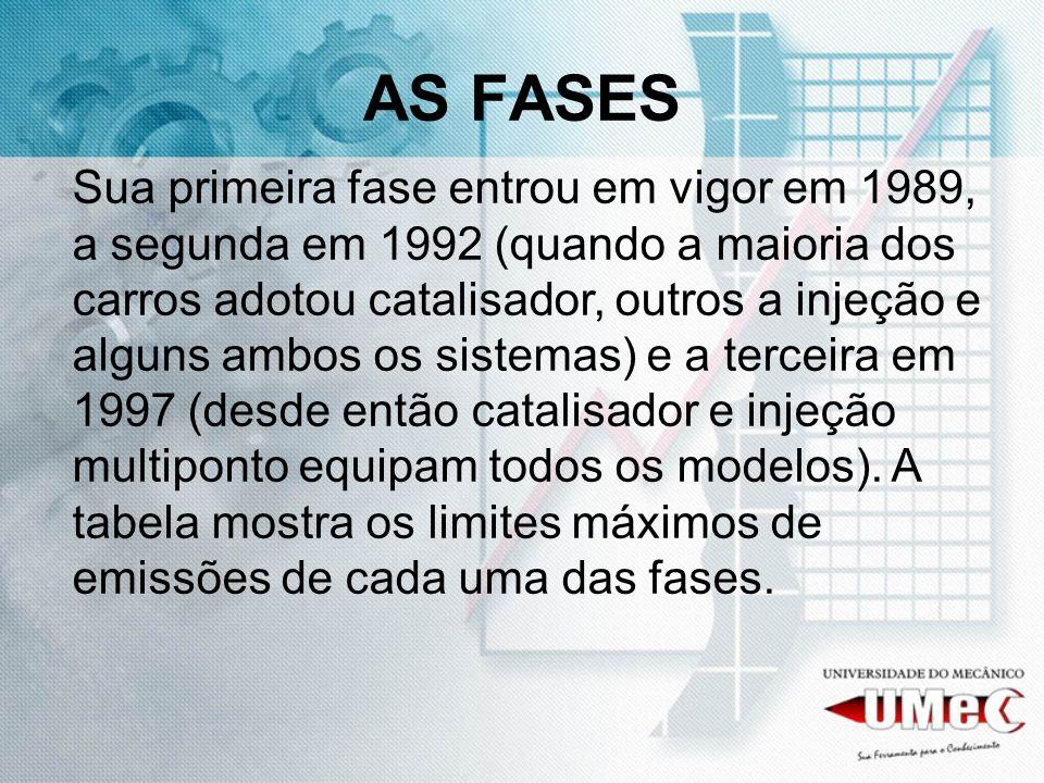 AS FASES Sua primeira fase entrou em vigor em 1989, a segunda em 1992 (quando a maioria dos carros adotou catalisador, outros a injeção e alguns ambos os sistemas) e a terceira em 1997 (desde então catalisador e injeção multiponto equipam todos os modelos).