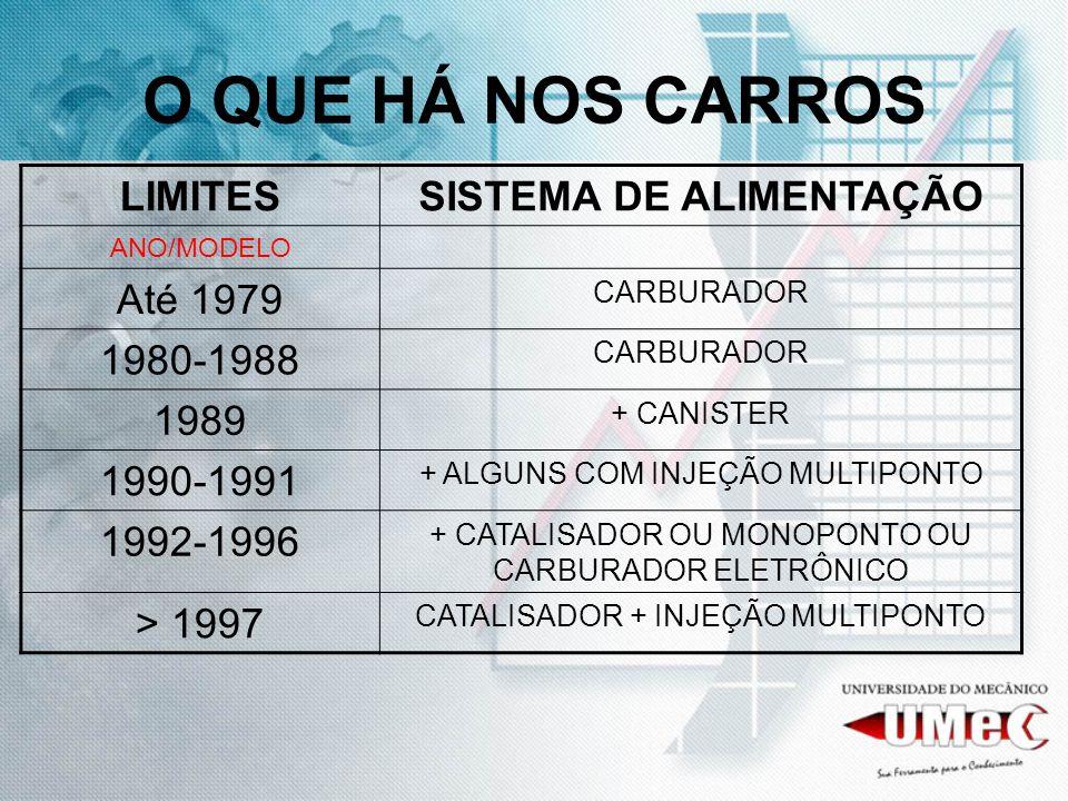 O QUE HÁ NOS CARROS LIMITESSISTEMA DE ALIMENTAÇÃO ANO/MODELO Até 1979 CARBURADOR 1980-1988 CARBURADOR 1989 + CANISTER 1990-1991 + ALGUNS COM INJEÇÃO MULTIPONTO 1992-1996 + CATALISADOR OU MONOPONTO OU CARBURADOR ELETRÔNICO > 1997 CATALISADOR + INJEÇÃO MULTIPONTO
