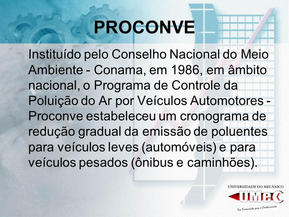 PROCONVE Instituído pelo Conselho Nacional do Meio Ambiente - Conama, em 1986, em âmbito nacional, o Programa de Controle da Poluição do Ar por Veículos Automotores - Proconve estabeleceu um cronograma de redução gradual da emissão de poluentes para veículos leves (automóveis) e para veículos pesados (ônibus e caminhões).