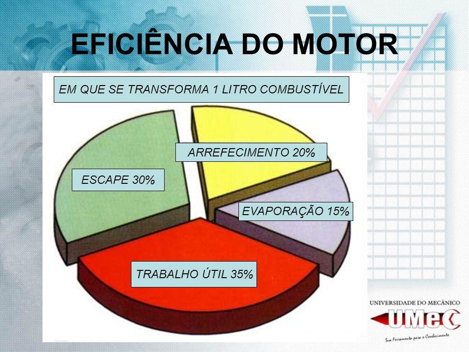 EFICIÊNCIA DO MOTOR ESCAPE 30% TRABALHO ÚTIL 35% EVAPORAÇÃO 15% ARREFECIMENTO 20% EM QUE SE TRANSFORMA 1 LITRO COMBUSTÍVEL