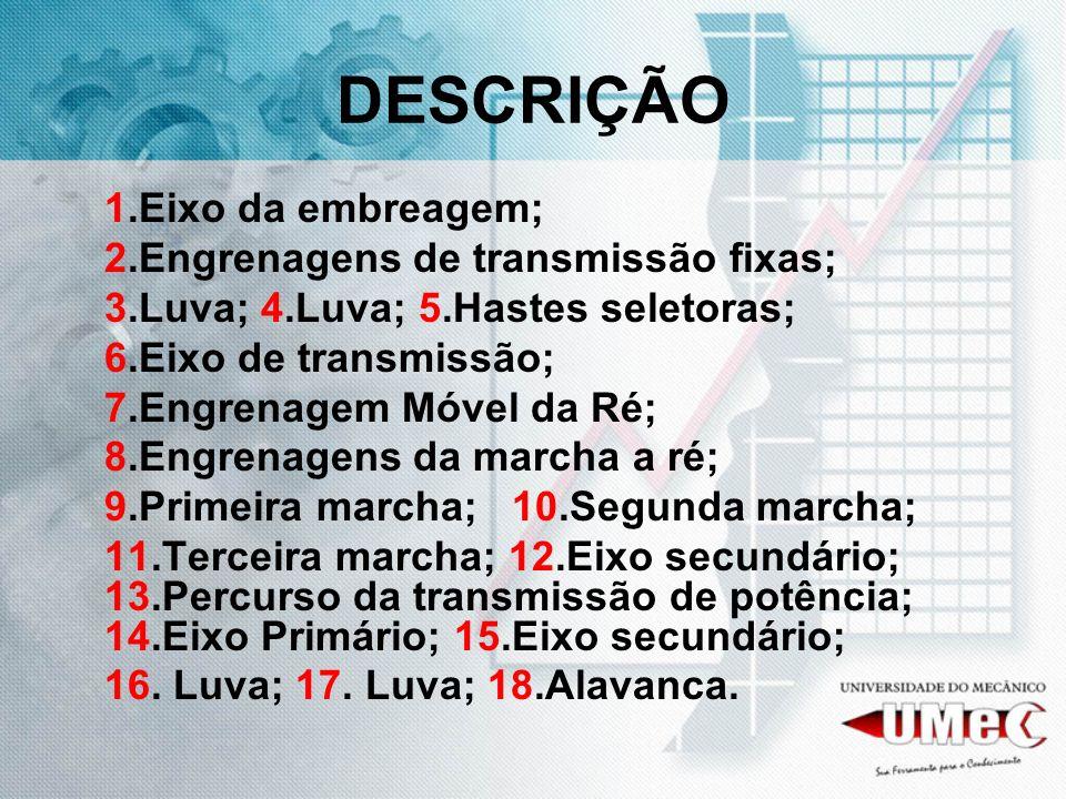 DESCRIÇÃO 1.Eixo da embreagem; 2.Engrenagens de transmissão fixas; 3.Luva; 4.Luva; 5.Hastes seletoras; 6.Eixo de transmissão; 7.Engrenagem Móvel da Ré
