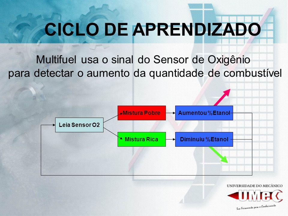 Multifuel usa o sinal do Sensor de Oxigênio para detectar o aumento da quantidade de combustível Leia Sensor O2 Mistura Pobre Mistura Rica Aumentou %E