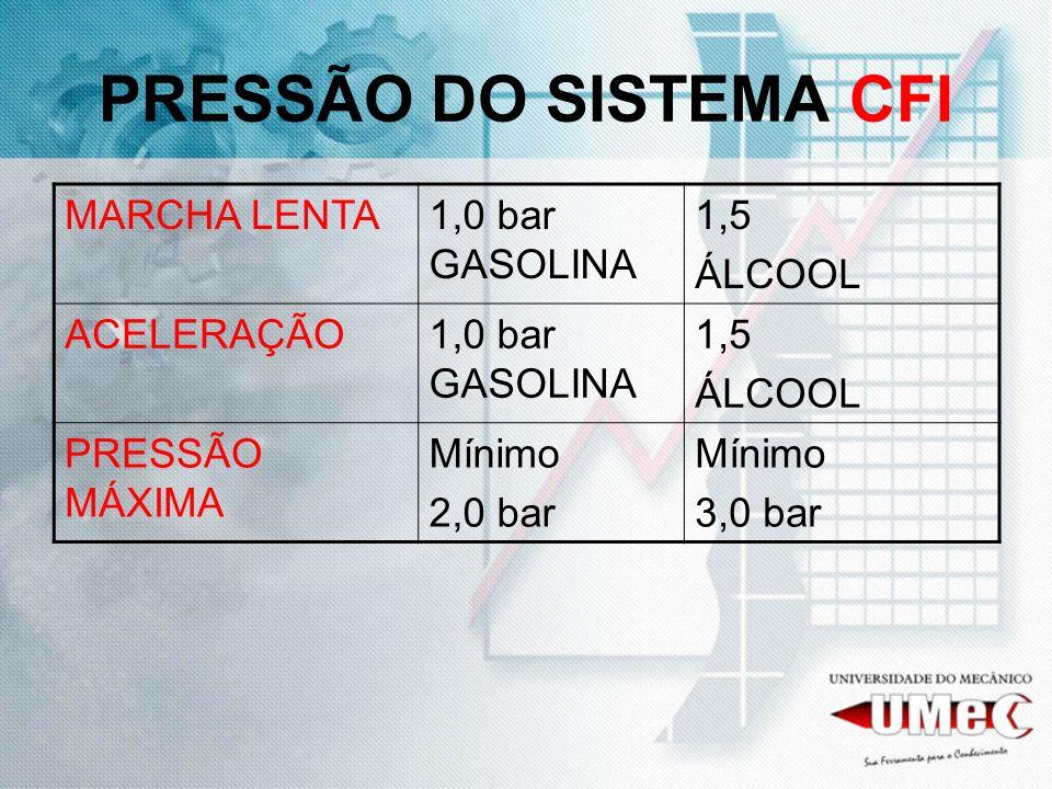 PRESSÃO DO SISTEMA CFI MARCHA LENTA1,0 bar GASOLINA 1,5 ÁLCOOL ACELERAÇÃO1,0 bar GASOLINA 1,5 ÁLCOOL PRESSÃO MÁXIMA Mínimo 2,0 bar Mínimo 3,0 bar