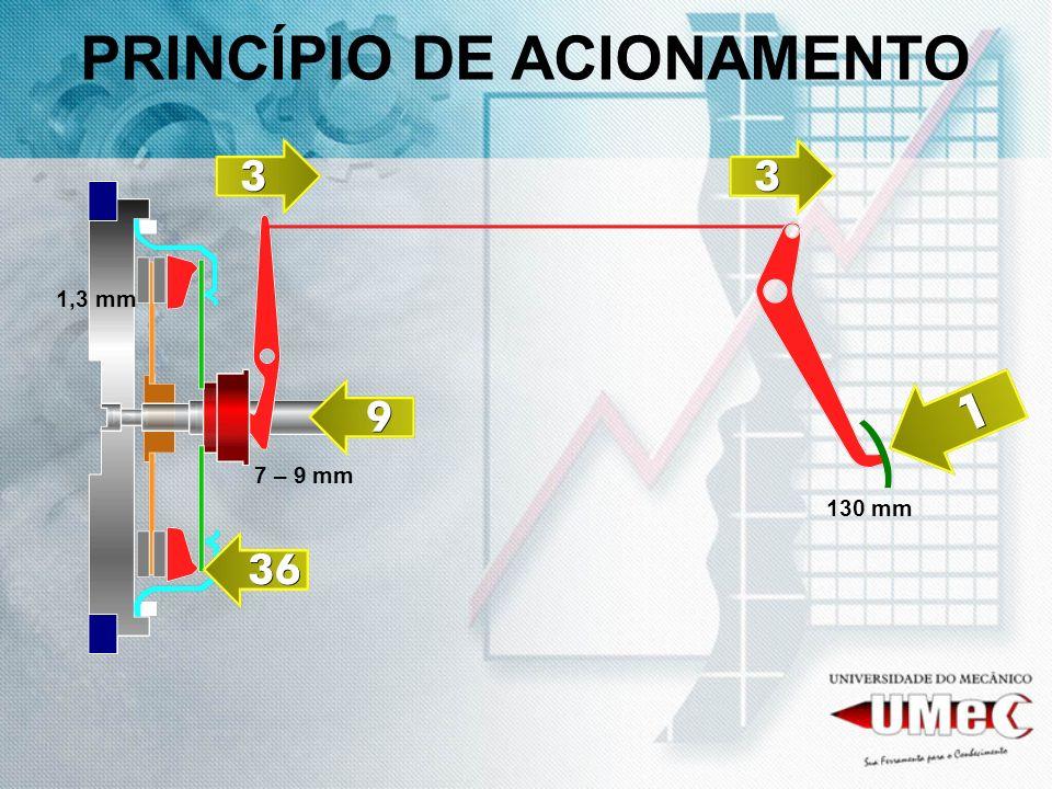 PRINCÍPIO DE ACIONAMENTO 130 mm 7 – 9 mm 1,3 mm