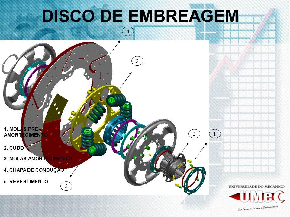 DISCO DE EMBREAGEM 12 3 4 5 1.MOLAS PRÉ- AMORTECIMENTO 2.