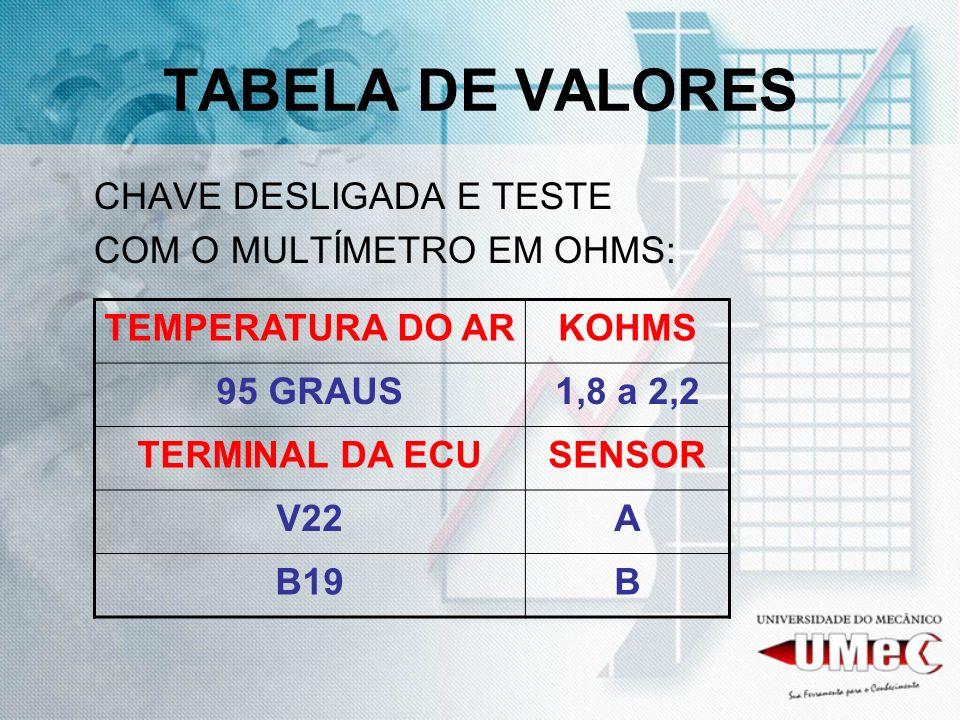 TABELA DE VALORES CHAVE DESLIGADA E TESTE COM O MULTÍMETRO EM OHMS: TEMPERATURA DO ARKOHMS 95 GRAUS1,8 a 2,2 TERMINAL DA ECUSENSOR V22A B19B