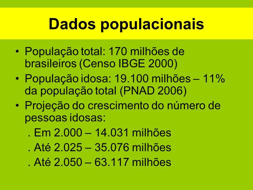 Dados populacionais População total: 170 milhões de brasileiros (Censo IBGE 2000) População idosa: 19.100 milhões – 11% da população total (PNAD 2006)