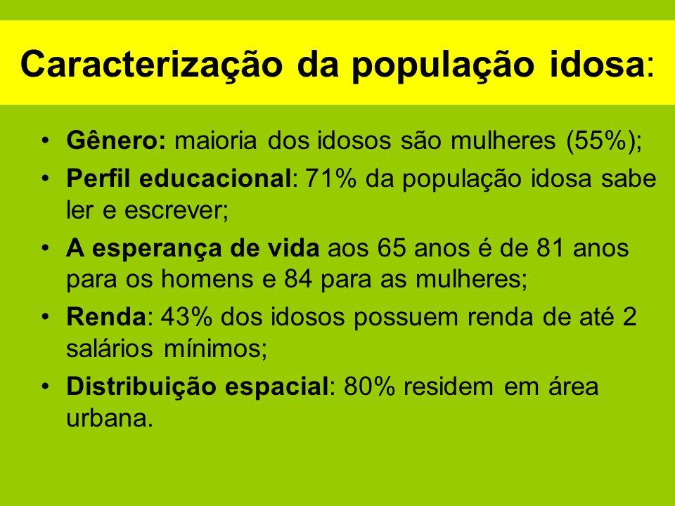 Caracterização da população idosa: Gênero: maioria dos idosos são mulheres (55%); Perfil educacional: 71% da população idosa sabe ler e escrever; A es