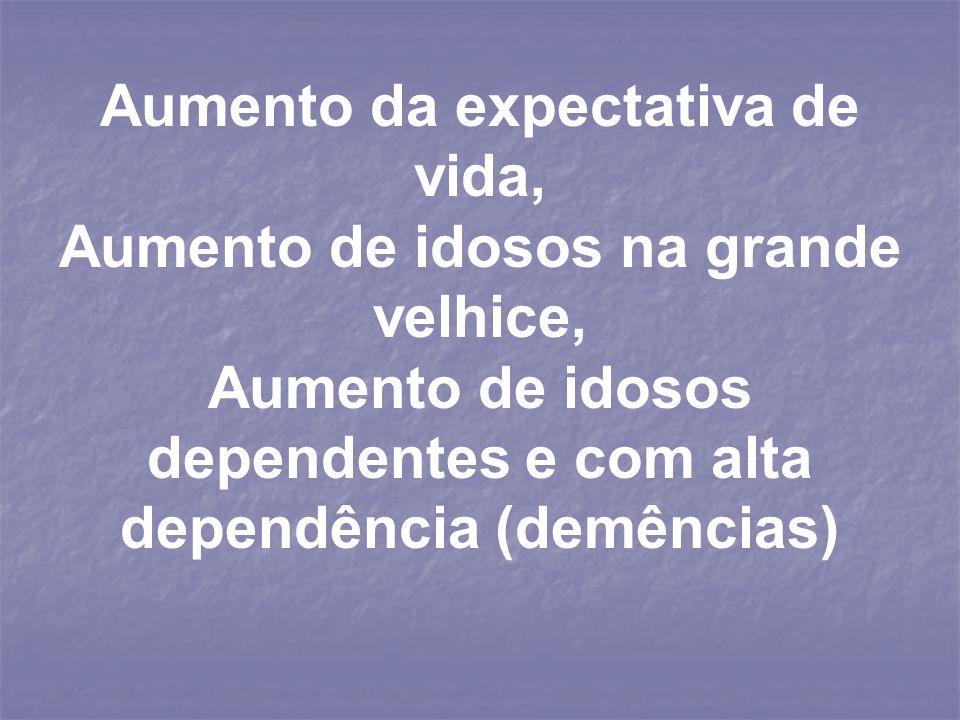 Aumento da expectativa de vida, Aumento de idosos na grande velhice, Aumento de idosos dependentes e com alta dependência (demências)