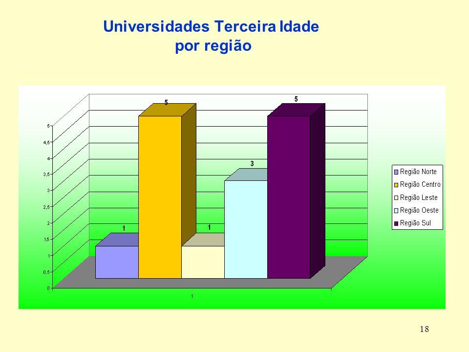 18 Universidades Terceira Idade por região
