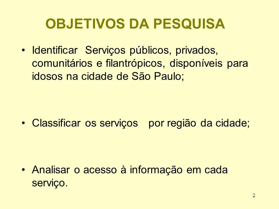 2 OBJETIVOS DA PESQUISA Identificar Serviços públicos, privados, comunitários e filantrópicos, disponíveis para idosos na cidade de São Paulo; Classificar os serviços por região da cidade; Analisar o acesso à informação em cada serviço.