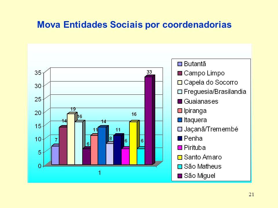 21 Mova Entidades Sociais por coordenadorias
