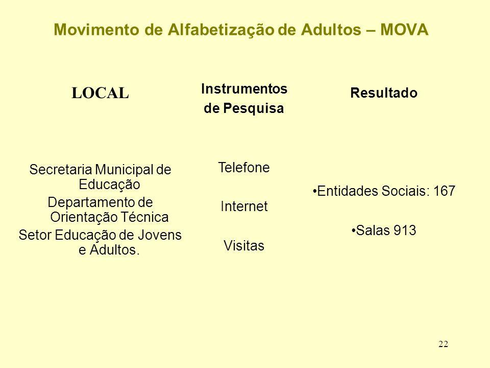 22 Movimento de Alfabetização de Adultos – MOVA LOCAL Secretaria Municipal de Educação Departamento de Orientação Técnica Setor Educação de Jovens e Adultos.