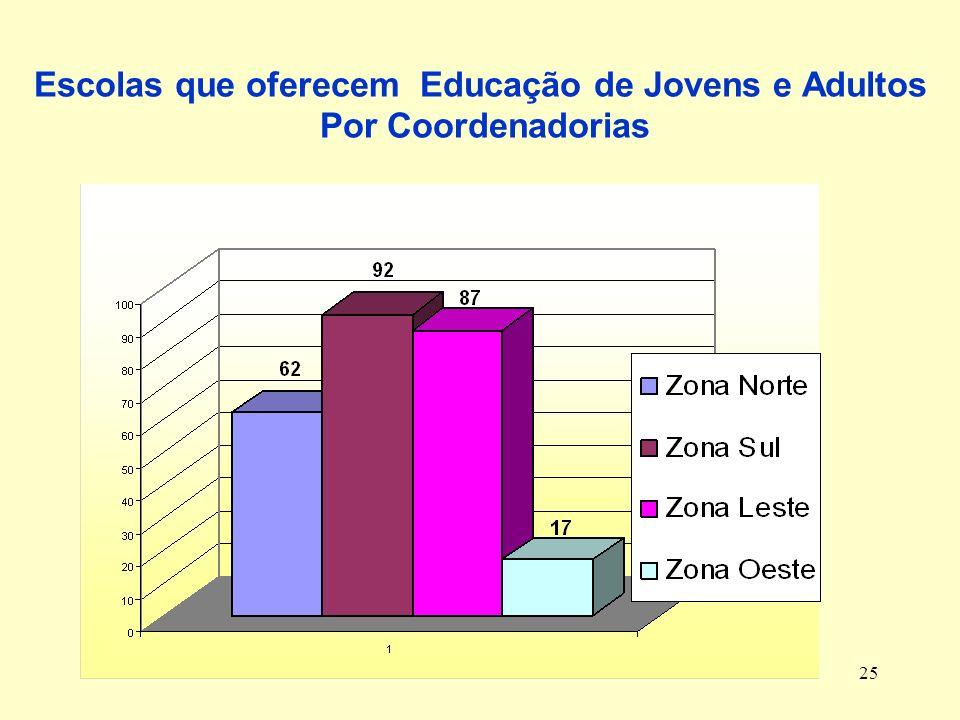 25 Escolas que oferecem Educação de Jovens e Adultos Por Coordenadorias