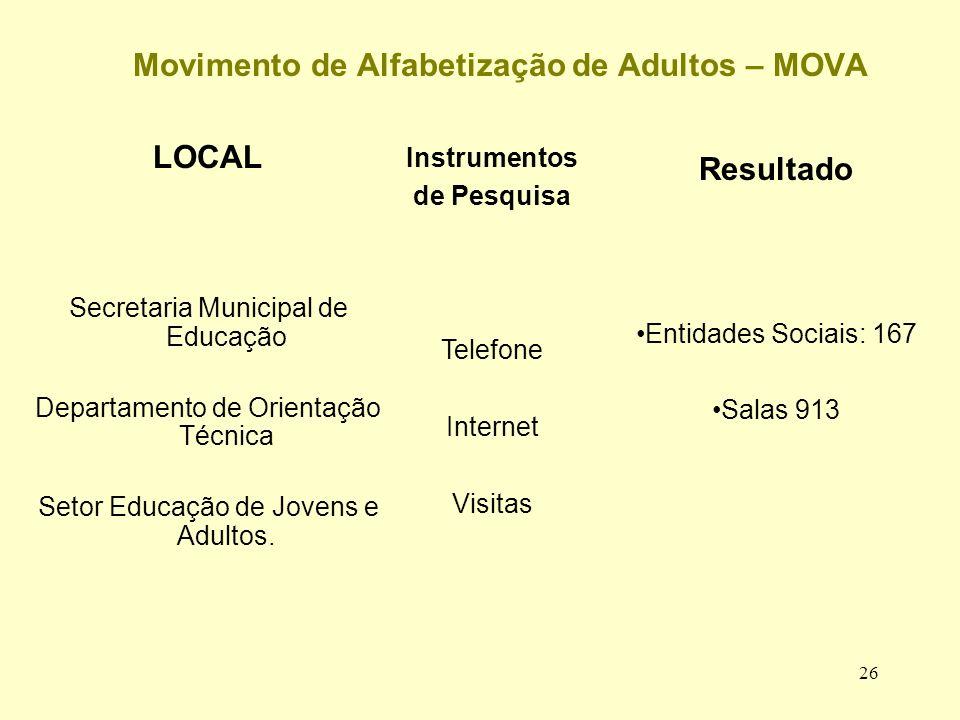 26 Movimento de Alfabetização de Adultos – MOVA LOCAL Secretaria Municipal de Educação Departamento de Orientação Técnica Setor Educação de Jovens e Adultos.
