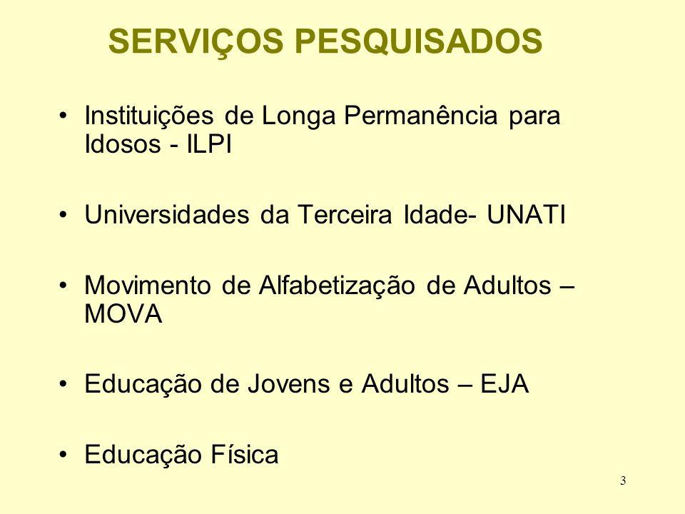 3 SERVIÇOS PESQUISADOS Instituições de Longa Permanência para Idosos - ILPI Universidades da Terceira Idade- UNATI Movimento de Alfabetização de Adultos – MOVA Educação de Jovens e Adultos – EJA Educação Física