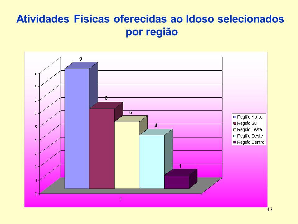 43 Atividades Físicas oferecidas ao Idoso selecionados por região
