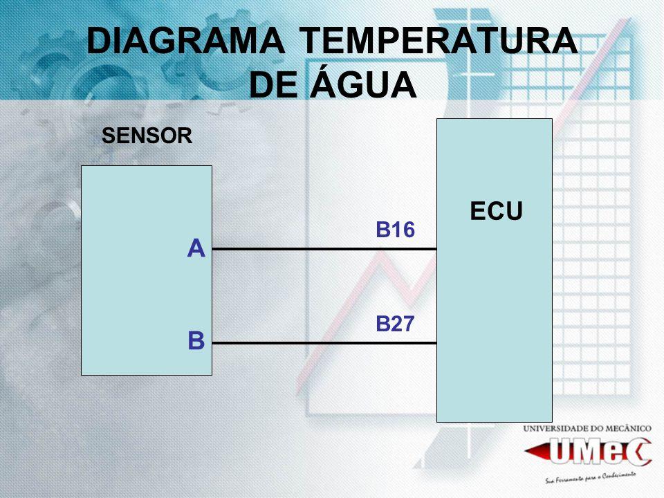 DIAGRAMA TEMPERATURA DE ÁGUA ECU SENSOR B27 B16 ABAB