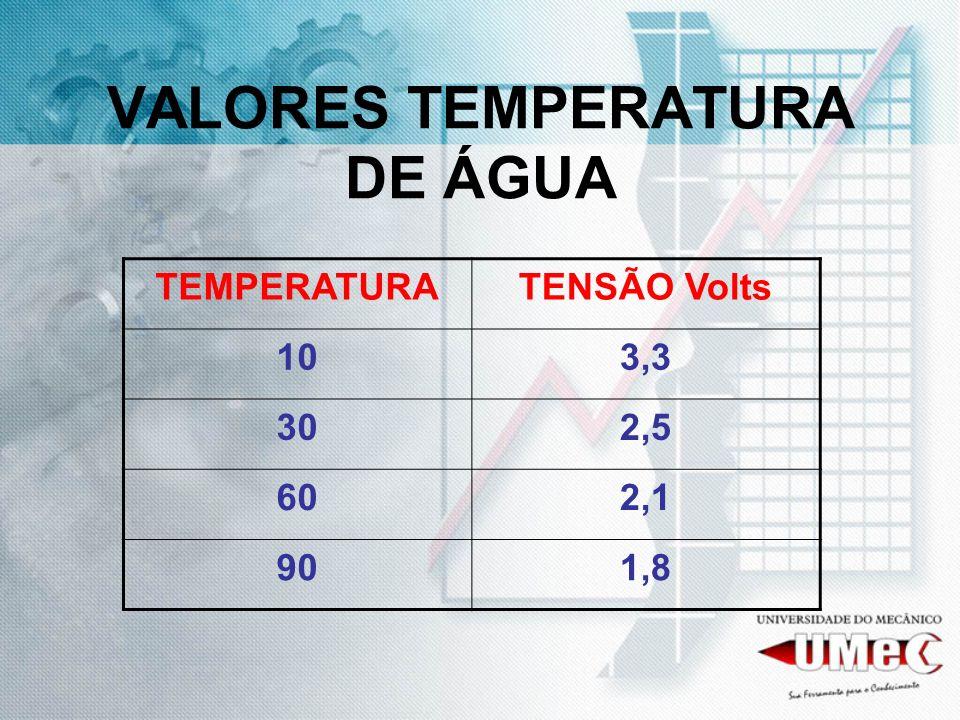 VALORES TEMPERATURA DE ÁGUA TEMPERATURATENSÃO Volts 103,3 302,5 602,1 901,8