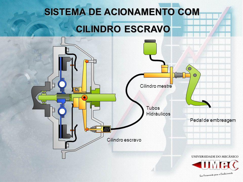Pedal de embreagem Cilindro mestre Cilindro escravo Tubos Hidráulicos SISTEMA DE ACIONAMENTO COM CILINDRO ESCRAVO CILINDRO ESCRAVO