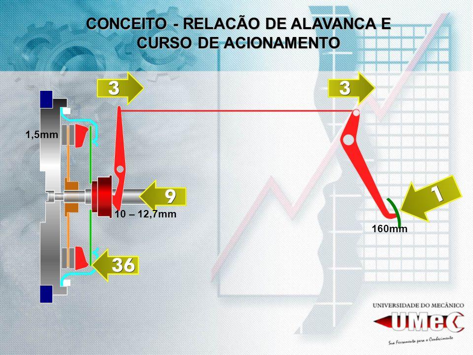160mm 10 – 12,7mm 1,5mm CONCEITO - RELACÃO DE ALAVANCA E CURSO DE ACIONAMENTO
