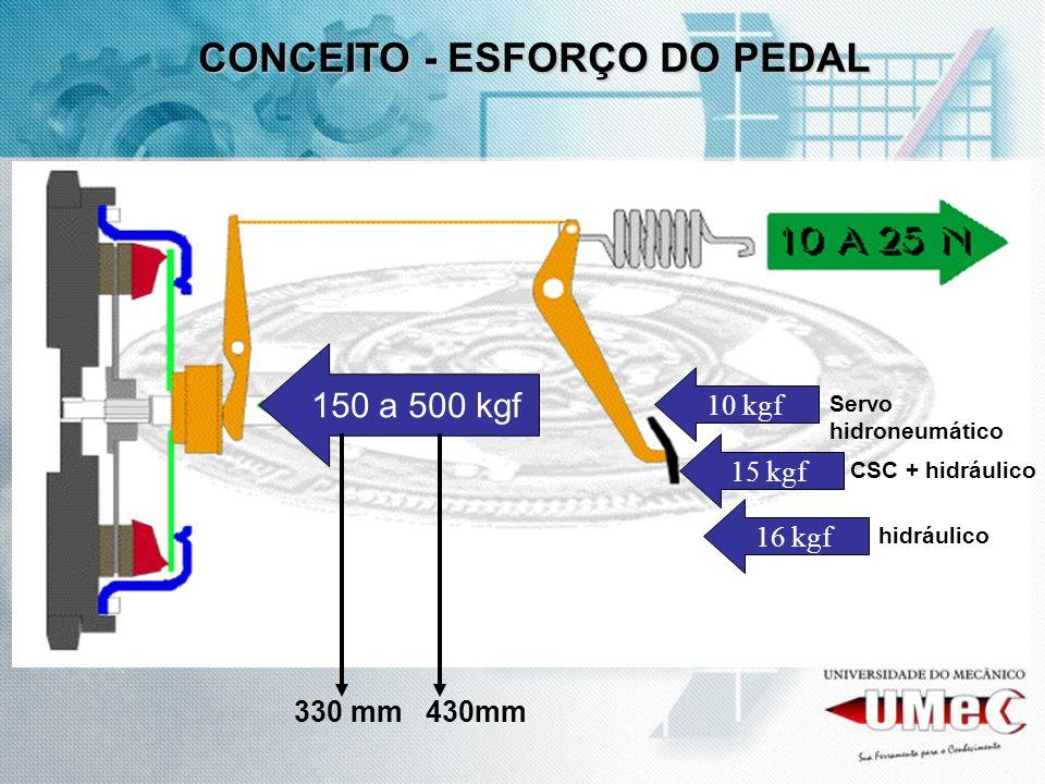 150 a 500 kgf 10 kgf 15 kgf 16 kgf Servo hidroneumático CSC + hidráulico hidráulico 330 mm 430mm CONCEITO - ESFORÇO DO PEDAL