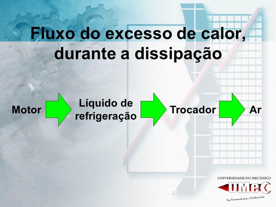 Fluxo do excesso de calor, durante a dissipação MotorTrocadorAr Líquido de refrigeração