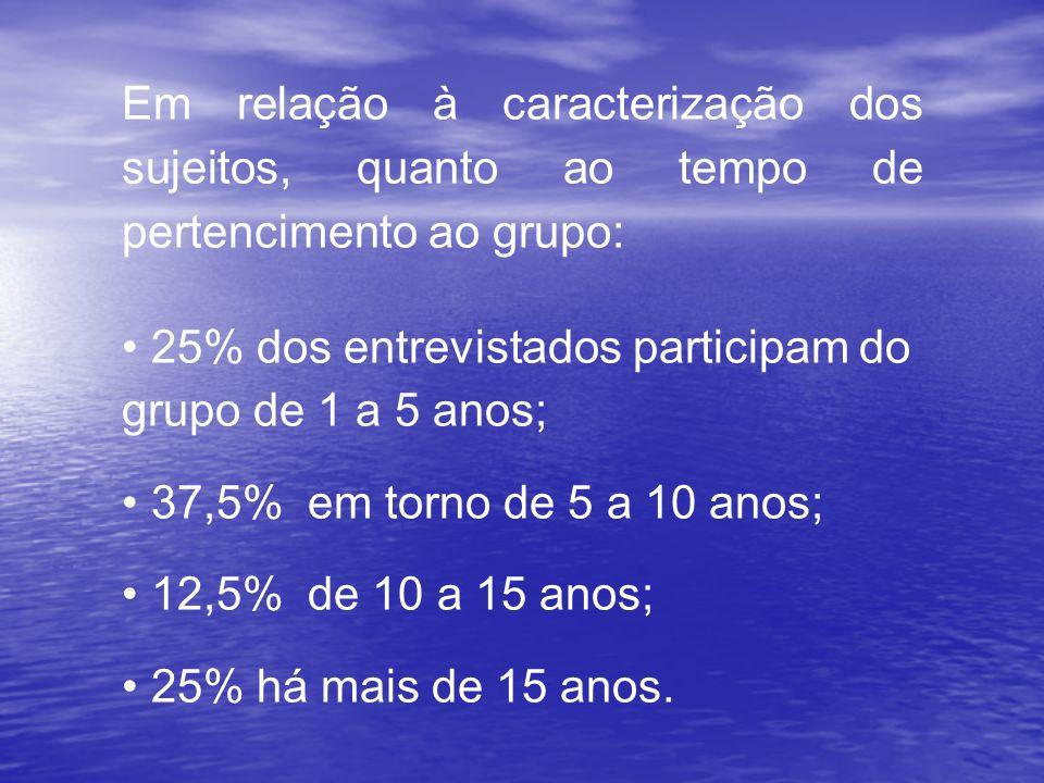 Em relação à caracterização dos sujeitos, quanto ao tempo de pertencimento ao grupo: 25% dos entrevistados participam do grupo de 1 a 5 anos; 37,5% em