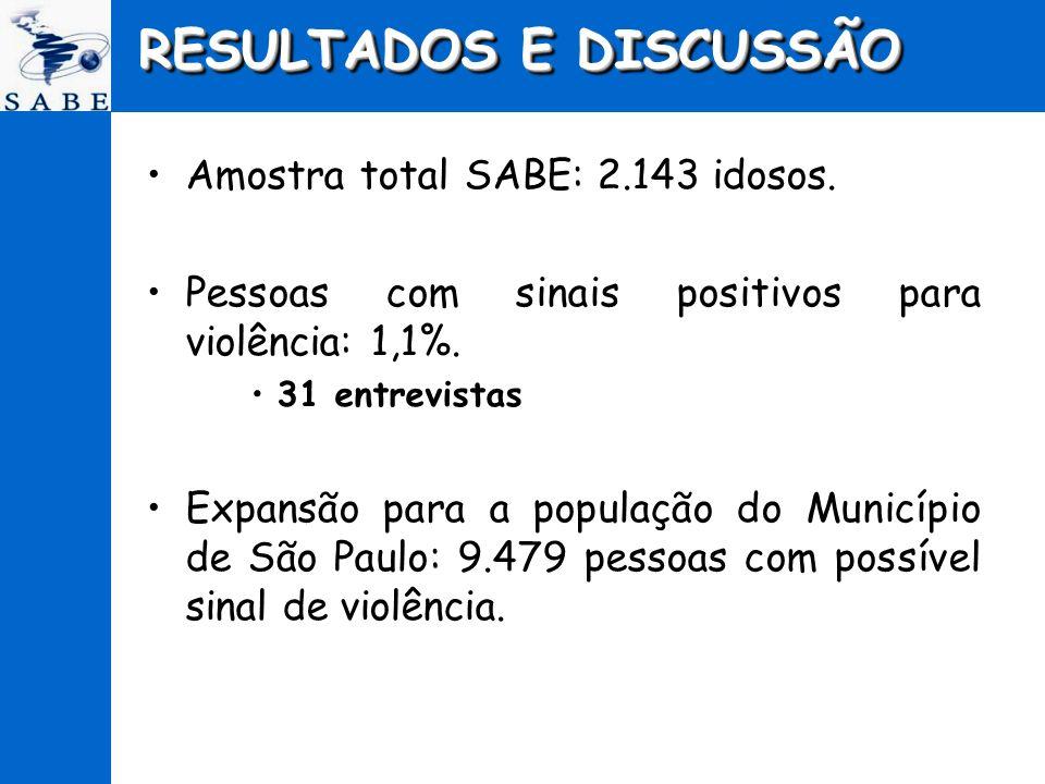 RESULTADOS E DISCUSSÃO Amostra total SABE: 2.143 idosos. Pessoas com sinais positivos para violência: 1,1%. 31 entrevistas Expansão para a população d