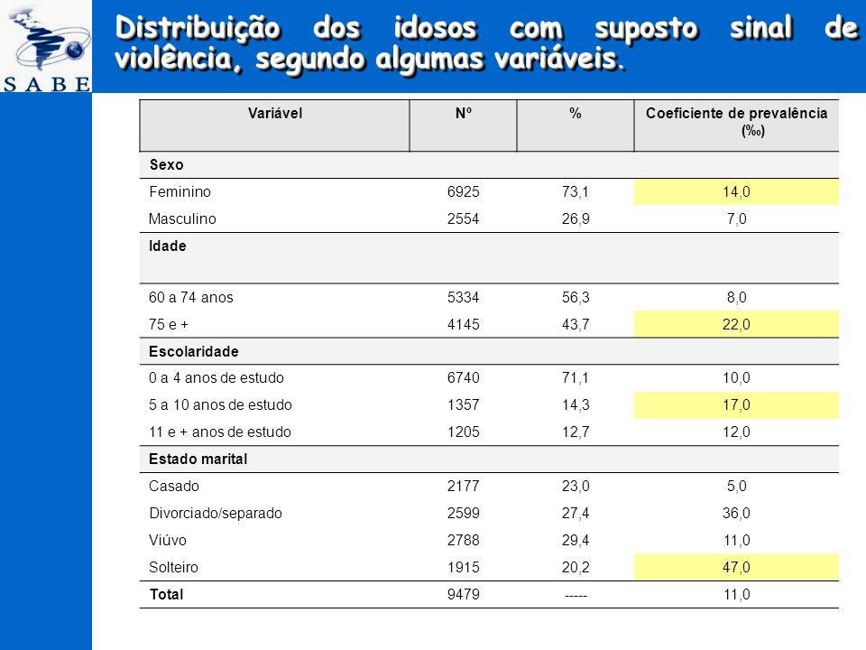 Distribuição dos idosos com suposto sinal de violência, segundo algumas variáveis. VariávelNº%Coeficiente de prevalência () Sexo Feminino692573,114,0