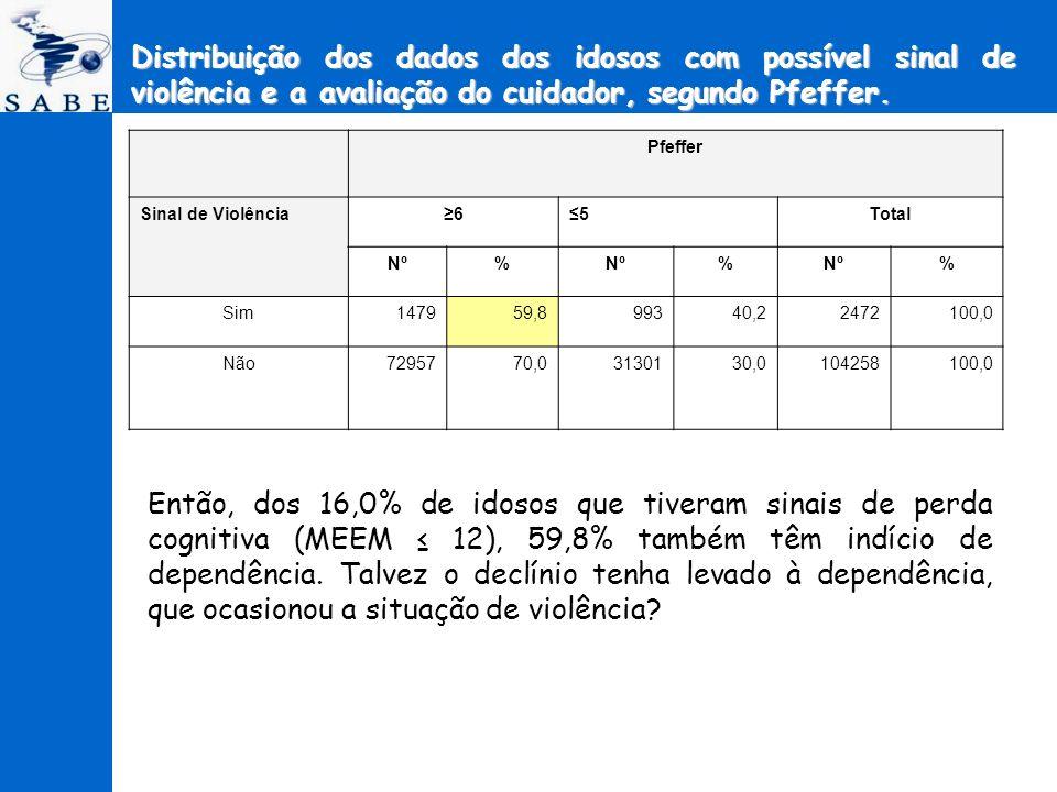 Distribuição dos dados dos idosos com possível sinal de violência e a avaliação do cuidador, segundo Pfeffer. Então, dos 16,0% de idosos que tiveram s