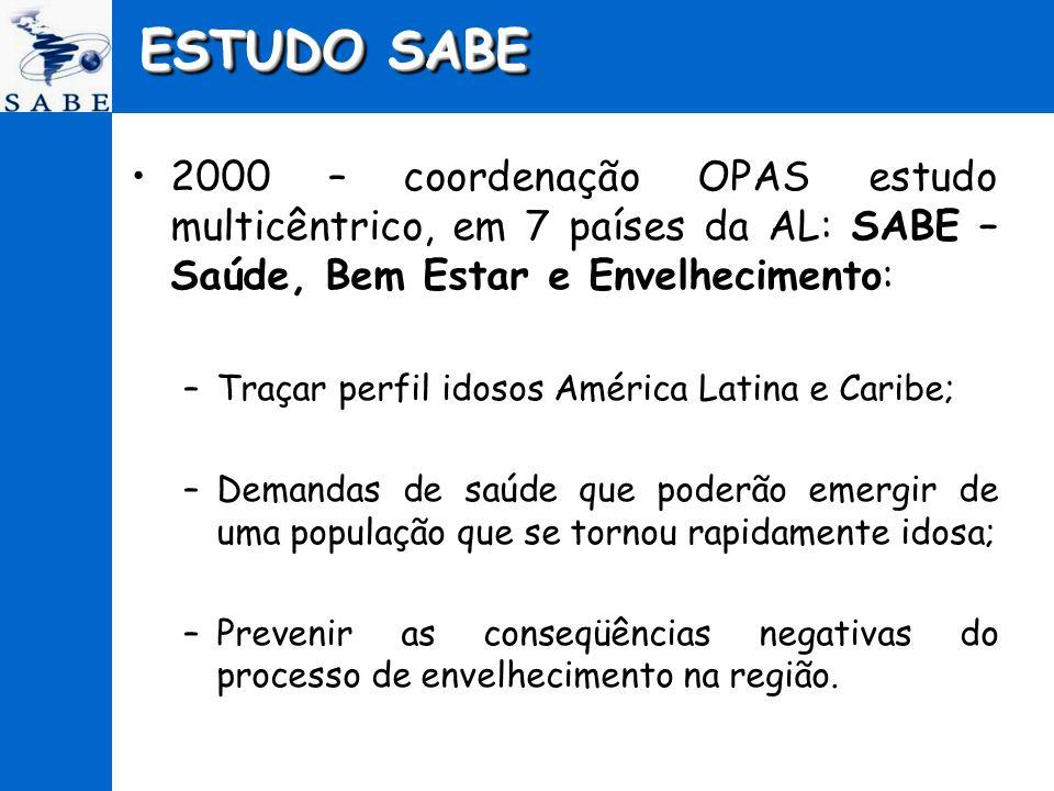 ESTUDO SABE 2000 – coordenação OPAS estudo multicêntrico, em 7 países da AL: SABE – Saúde, Bem Estar e Envelhecimento: –Traçar perfil idosos América L