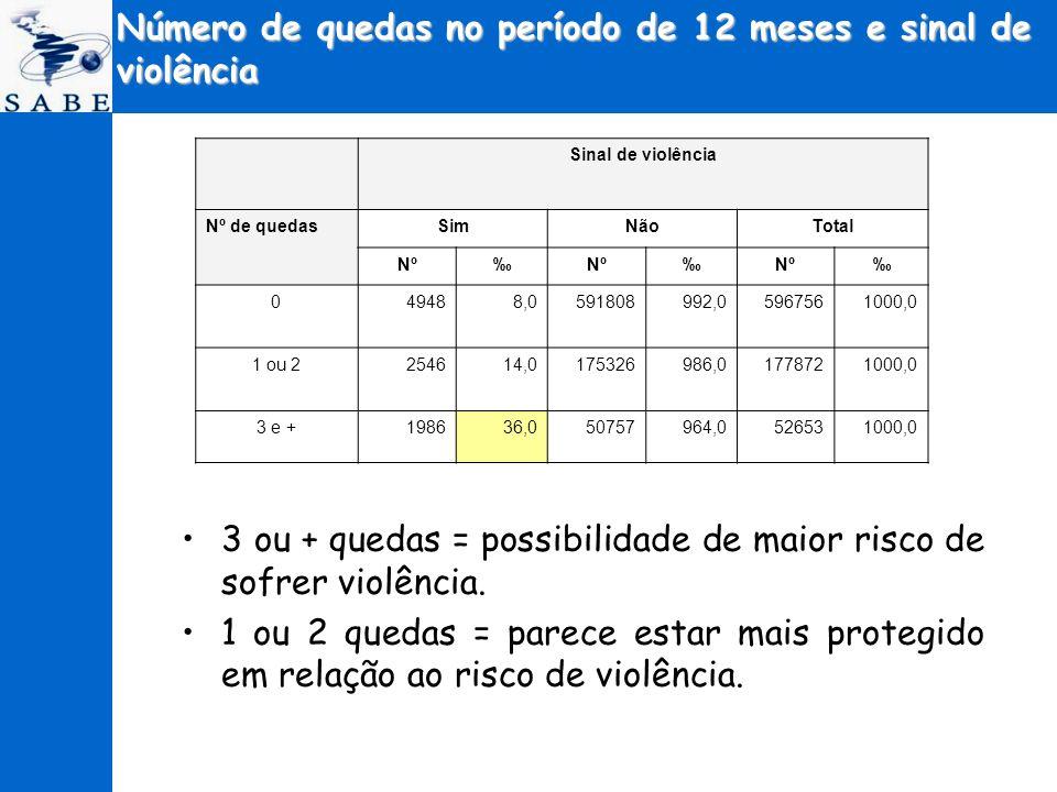 Número de quedas no período de 12 meses e sinal de violência 3 ou + quedas = possibilidade de maior risco de sofrer violência. 1 ou 2 quedas = parece