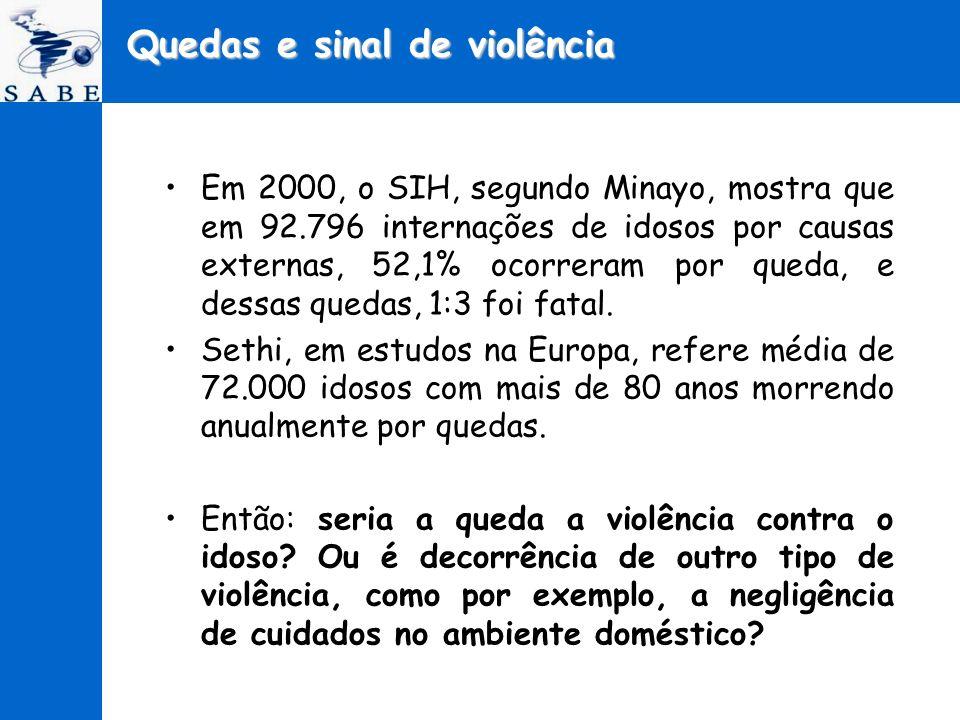 Em 2000, o SIH, segundo Minayo, mostra que em 92.796 internações de idosos por causas externas, 52,1% ocorreram por queda, e dessas quedas, 1:3 foi fa