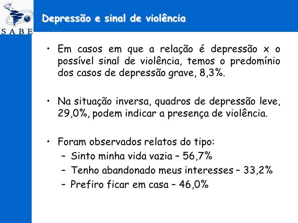 Depressão e sinal de violência Em casos em que a relação é depressão x o possível sinal de violência, temos o predomínio dos casos de depressão grave,