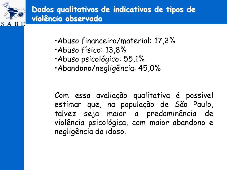 Abuso financeiro/material: 17,2% Abuso físico: 13,8% Abuso psicológico: 55,1% Abandono/negligência: 45,0% Com essa avaliação qualitativa é possível es