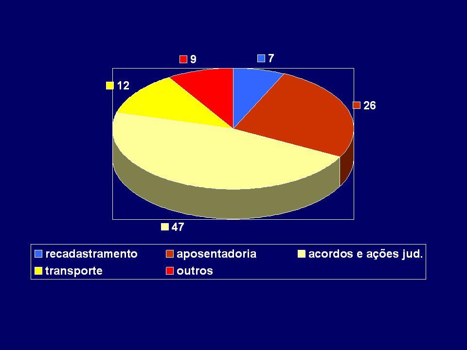 7 NOTÍCIAS DE RECADASTRAMENTO 26 NOTÍCIAS DE APOSENTADORIA 47 NOTÍCIAS DE ACORDOS E AÇÕES JUDICIAIS 12 NOTÍCIAS DE TRANSPORTE 9 NOTÍCIAS estrutural