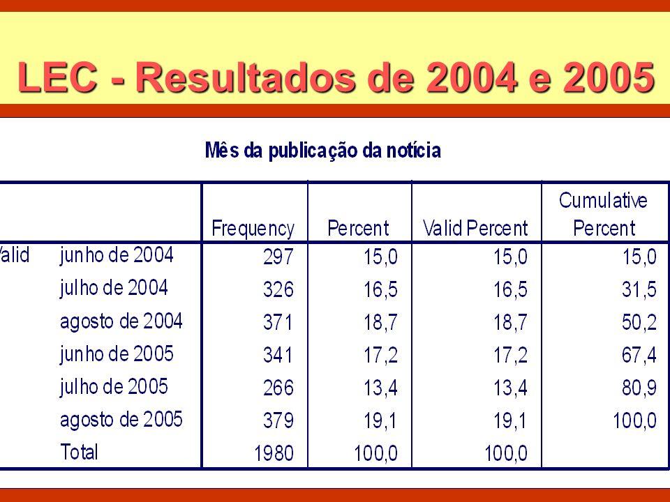 LEC - Resultados de 2004 e 2005