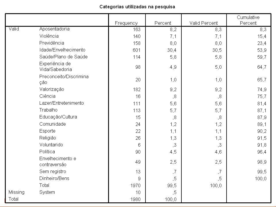 A categoria Violência ANÁLISE DE 2004 Total de 994 Notícias Jornal O Estado de S.