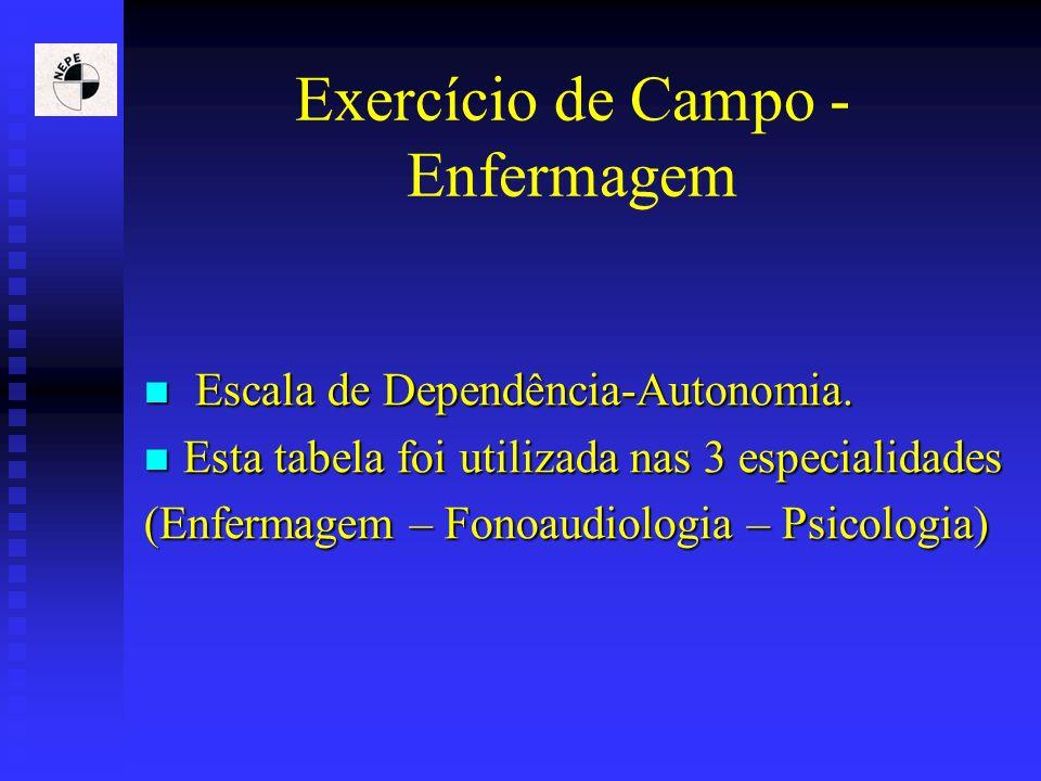 Exercício de Campo - Enfermagem Escala de Dependência-Autonomia. Escala de Dependência-Autonomia. Esta tabela foi utilizada nas 3 especialidades Esta